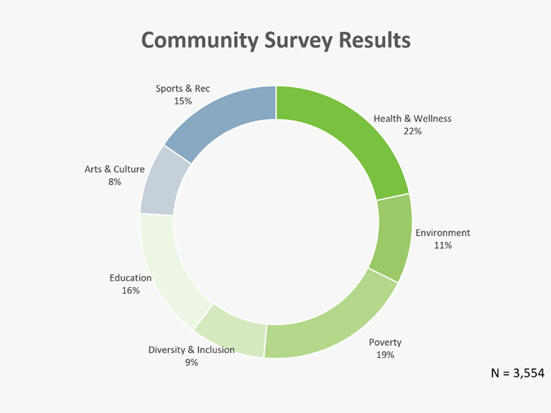 Community poll results graph